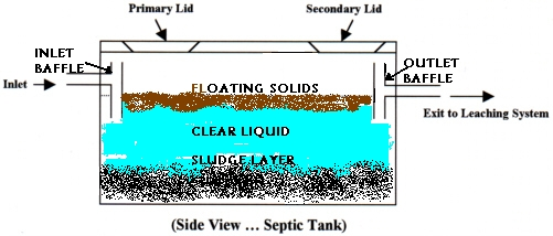 Septic Tank Cleaning & Repair | Violette Silvester and Sons, Inc.