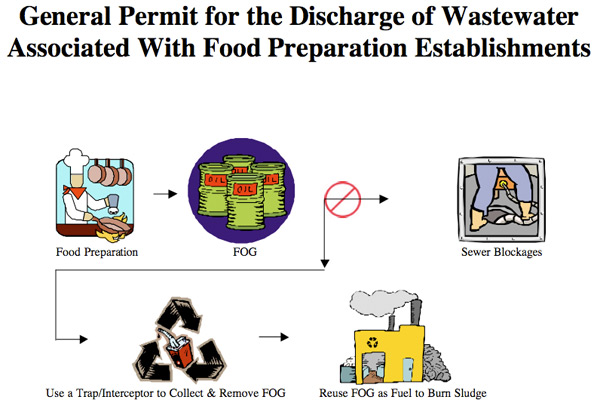 General Permit for the Discharge of Wastewater Associated with Food Preparation Establishments